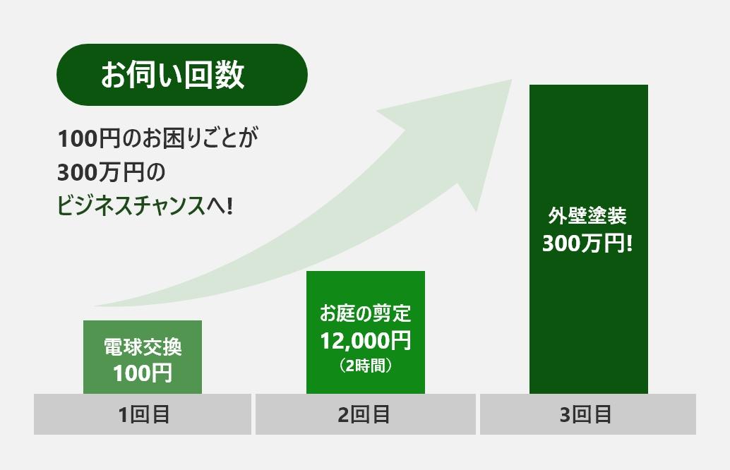 リピート受注のグラフ